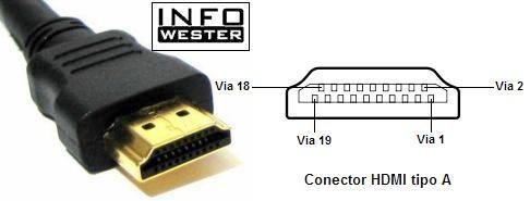 Conector HDMI tipo A